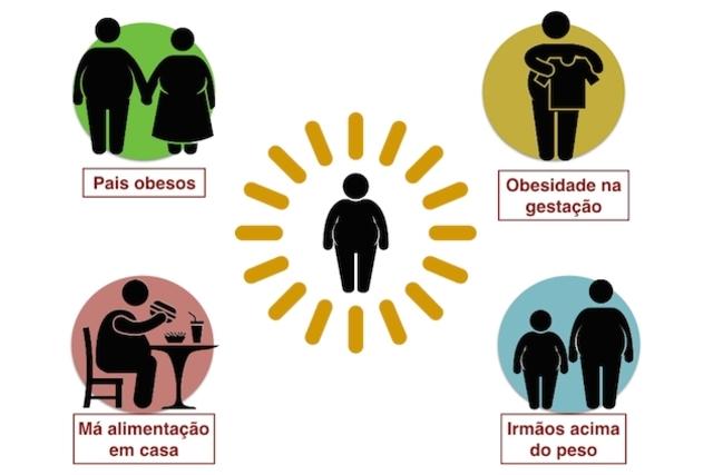 obesidade-genetica 1