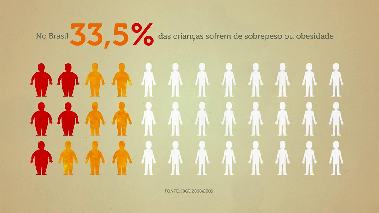 porcentagem_obesidade_infantil