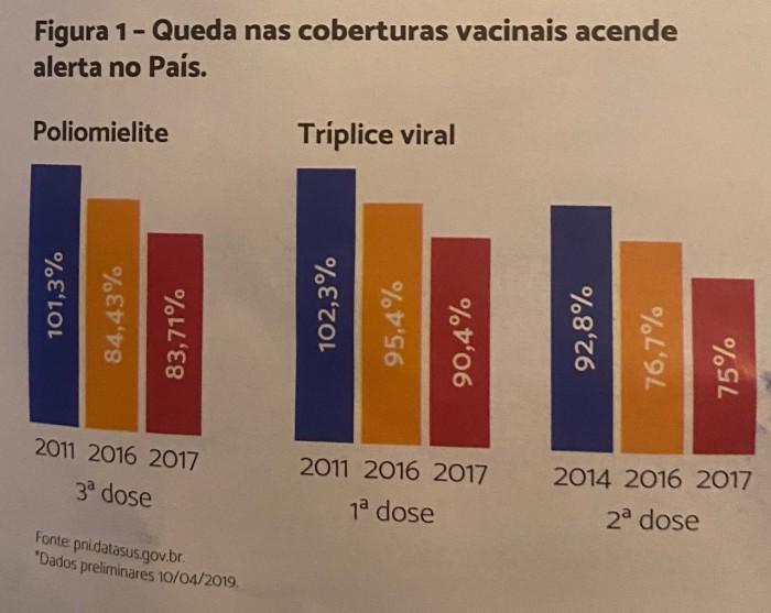 queda de vacina
